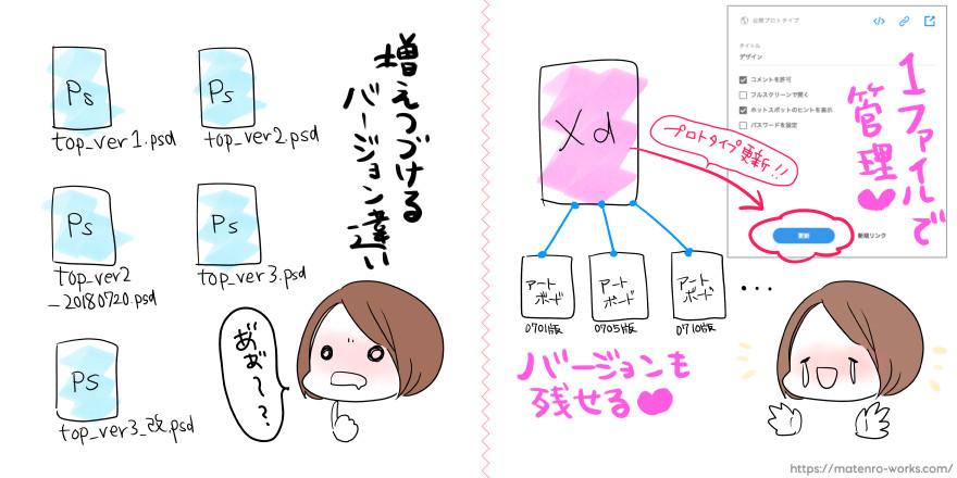 従来のバージョン管理とXDのバージョン管理